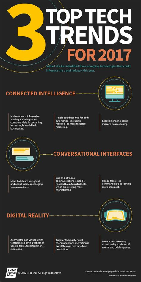 best new technology 2017 hnn infographic 3 top tech trends for 2017