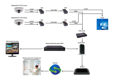 answers to faq about ip network cctv cctv 0508