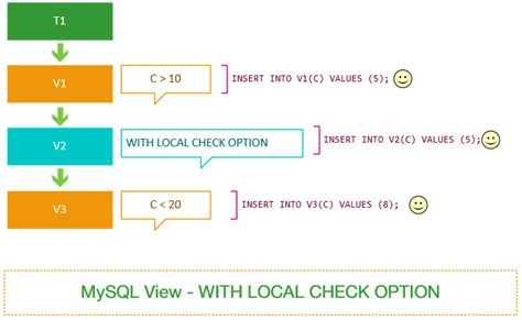 Mysql Check Table by Understand Local Cascaded In With Check Option