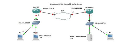 aborted idle timeout 300 sec vpn in gns3 cisco juniper networks