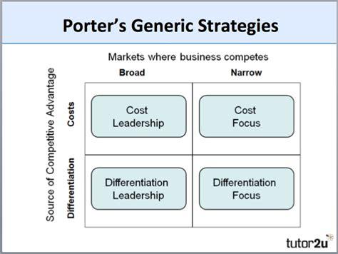 Mba Generic Strategies Analyzer by Competitive Advantage Tutor2u Business
