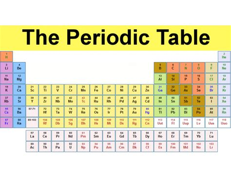 Periodic Table Of Elements Quiz by Periodic Table Of Elements