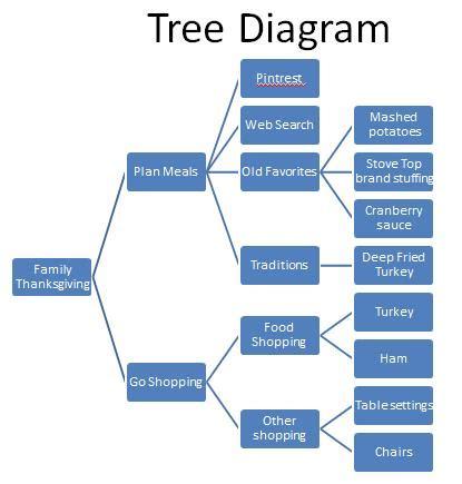 tree diagram tree diagram six sigma study guide