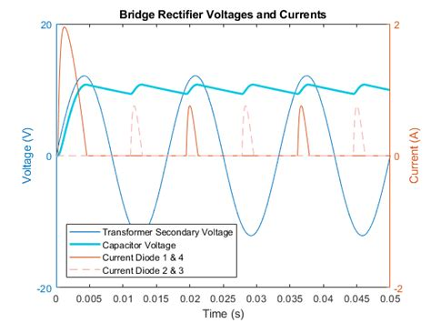 diode bridge rectifier in matlab wave bridge rectifier matlab simulink