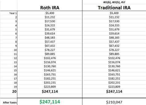 roth ira versus traditional ira versus 401k retirement