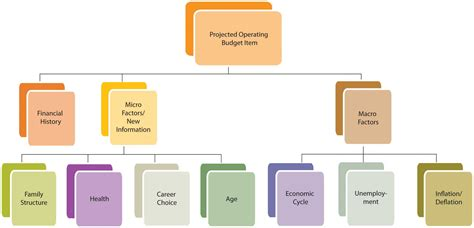 determining a budget for your family history book 5 2 creating the comprehensive budget
