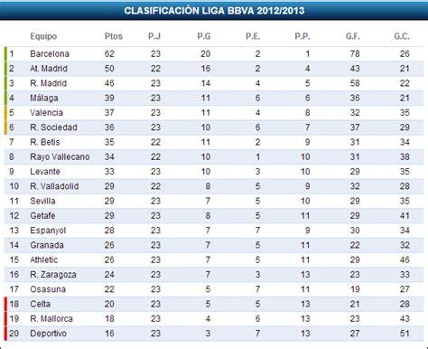 tabla de posiciones de la liga mx 2016 j4 posiciones de la liga mx 2016 jornada 4 calendar