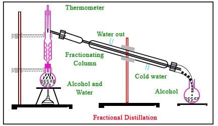 introducing fractional distillation — steemit