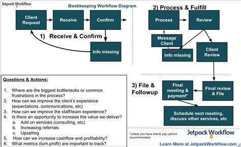 creating a workflow how to create a bookkeeping workflow jetpack workflow