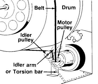 ge dryer belt diagram ge dryer replace belt idler american service dept