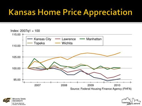 ppt kansas housing markets 2011 forecast powerpoint