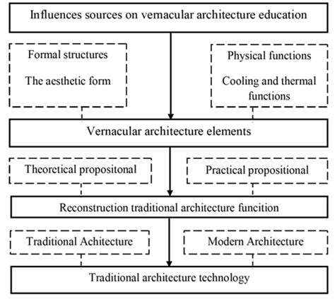 vernacular design meaning comprehending vernacular architecture in the architectural