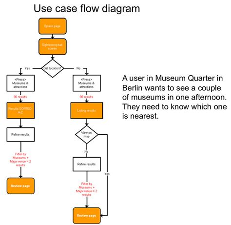 flow diagram app user flow graham todman freelance ui ux product designer