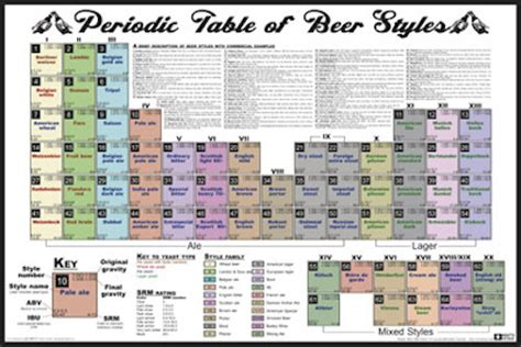 periodic table of styles maps charts