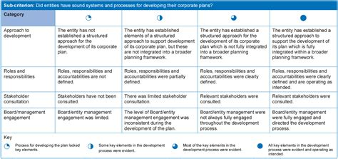 performance and accountability report template corporate planning in the australian sector