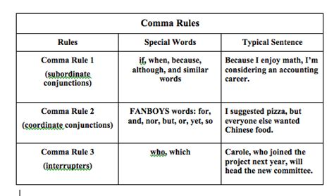 boat definition past tense comma rules chart write with jean