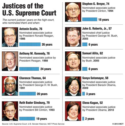 Supreme Court Search Names Of Current Supreme Court Judges Search