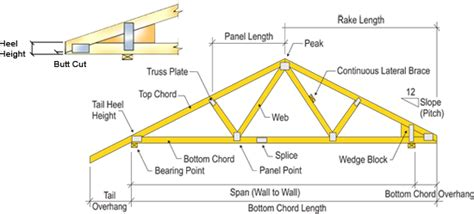 Pole Barn Construction Plans Pole Barn Construction Diagram Pole Wiring Diagram Free