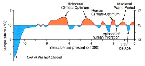 """is global warming """"unprecedented""""? ice age now"""