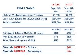 fha loan requirements html autos weblog