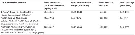 proteinase k inactivation text methods for extracting genomic dna from whole