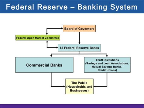 frb whats next federal reserve system money banking and financial institutions