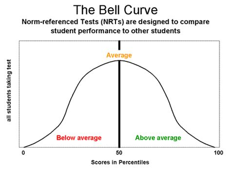 free excel bell curve template bell curve chart