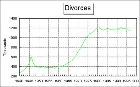 Divorce Records In Uk Divorce Statistics Marriage Statistics Divorce Rates In Invitations Ideas