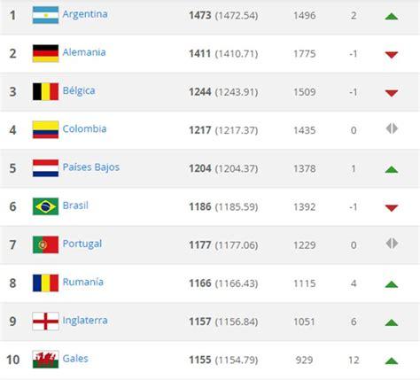 posiciones del torneo todas las noticias de 250 ltima hora argentina segunda en la copa am 233 rica lidera el ranking