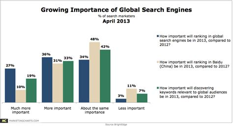 Global Search Importance Of Global Search Marketing Chart