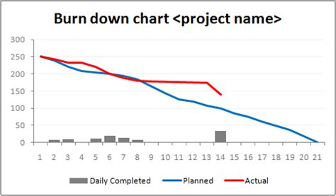 burndown chart excel template index of img pm b