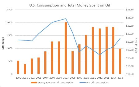 how much does the u.s. spend per day on petroleum products