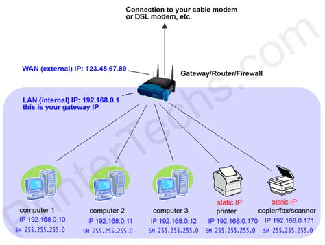 ip network diagram coast to coast computer products