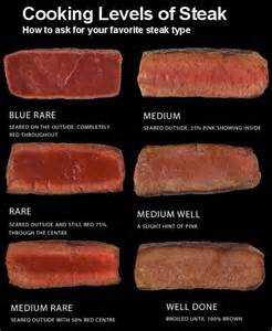 cooking levels of steak knowledge pinterest cooking