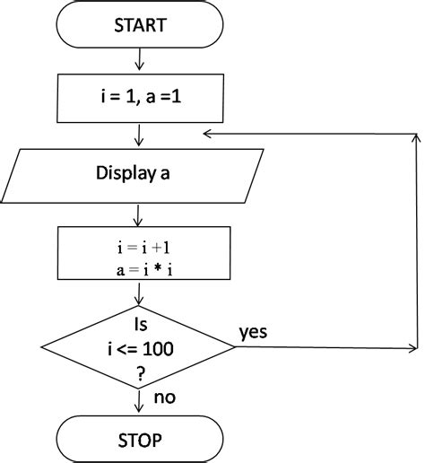 flowchart display algorithm and flowchart to display flowchart kullabs