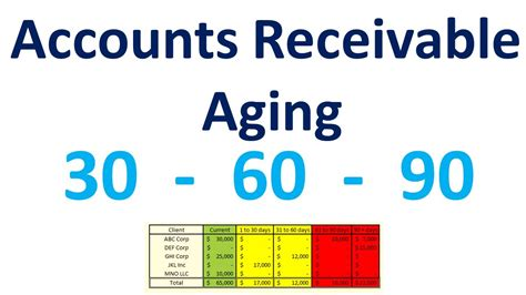 when to run an aging report what to do with the info