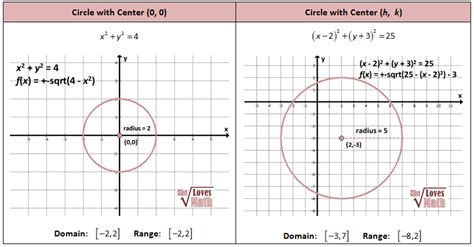 graphing conic sections calculator conics circles parabolas ellipses and hyperbolas she