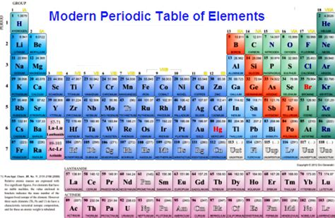 How Is The Modern Periodic Table Organized by Moved Permanently