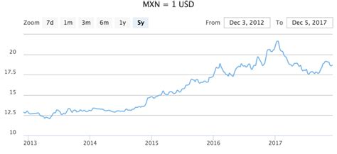 currency mxn mexico currency spotlight mexican peso exchange rate