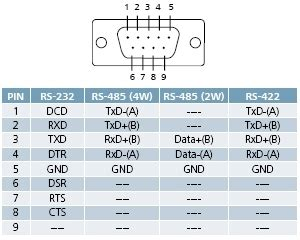 rs 485 pin diagram rs232 to rs485 wiring diagram efcaviation