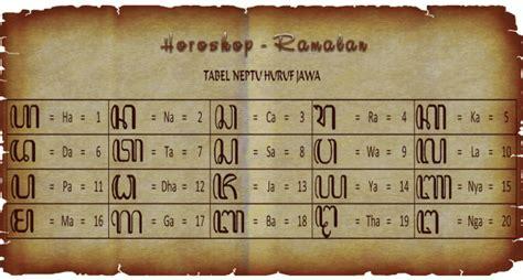 Sho Nr Di Pasaran tabel neptu huruf jawa horoskop ramalan