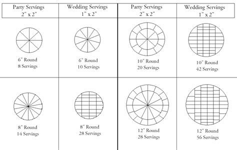 cake serving chart