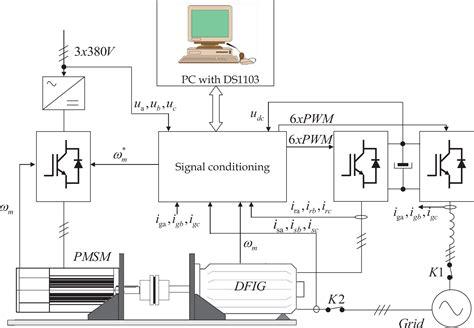 lennox pulse furnace wiring diagram blower motors wiring