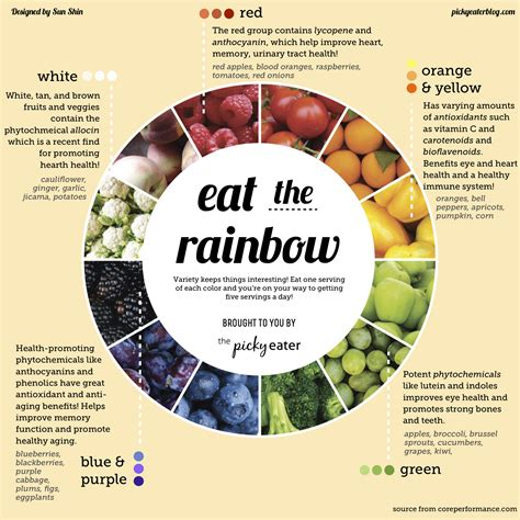 You Wondered Why It S Important To Get A Variety Of Colorful Fruits And Veggies In