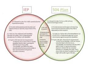 special education history and current issues iep vs 504 plan