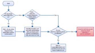 Easy Flow Chart Template by Flowchart Ideas With Exles Ideas For Flowcharts As