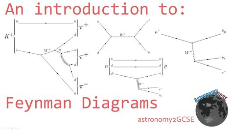 what are diagrams an introduction to feynman diagrams