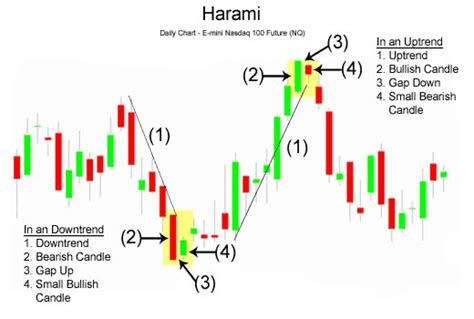 candlestick pattern saham technical analisis saham just another wordpress com weblog