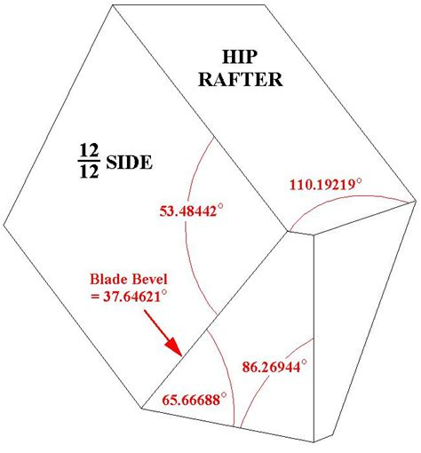 Square Cut Fascia Miter And Bevel Angle Calculator