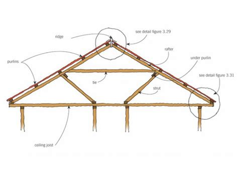 Roof Framing Gutters And Downpipes Original Details Branz Renovate